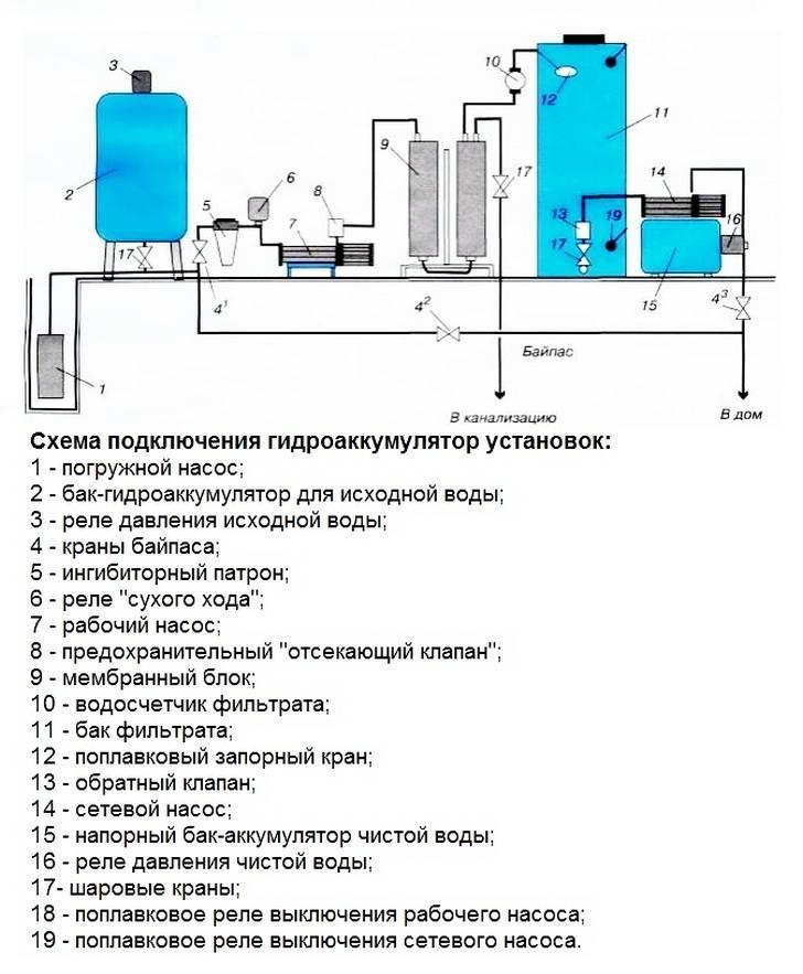Гидроаккумулятор для систем водоснабжения: принцип работы и внутреннее устройство
