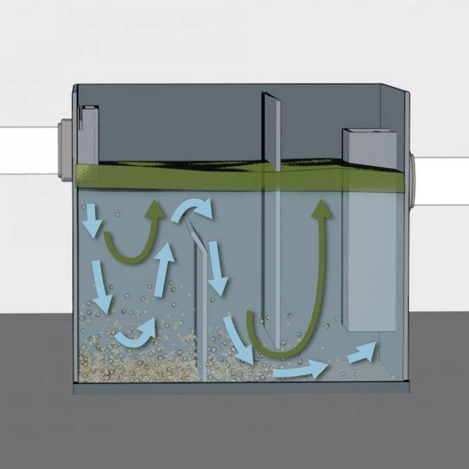 Жироуловитель для канализации - принцип работы, виды, достоинства