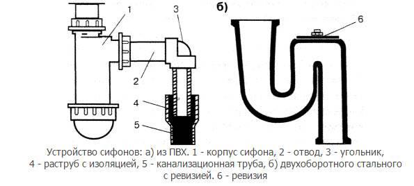 Гидрозатвор для канализации устройство