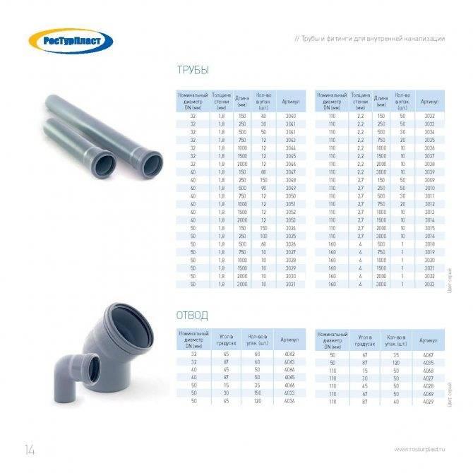 Канализационные трубы пвх для наружной канализации: виды
