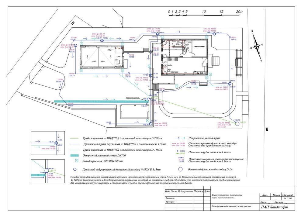 Расчет и проектирование ливневой канализации - как все рассчитать и составить схему