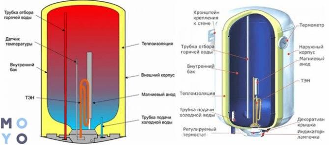 Схема подключения водонагревателя и бойлера аристон