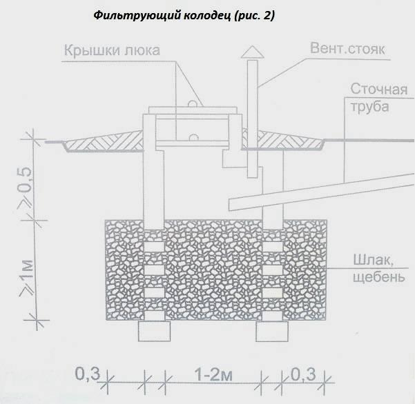 Фильтрующий колодец для септика и канализации: устройство и монтаж