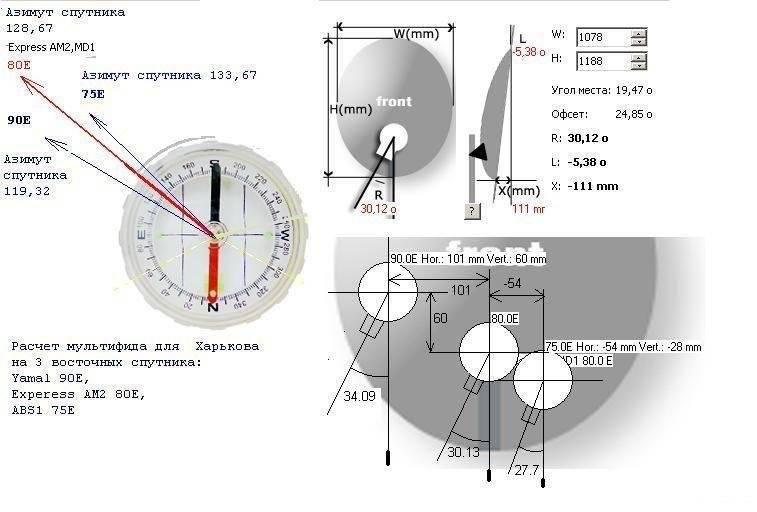 Настройка спутниковой тарелки триколор
