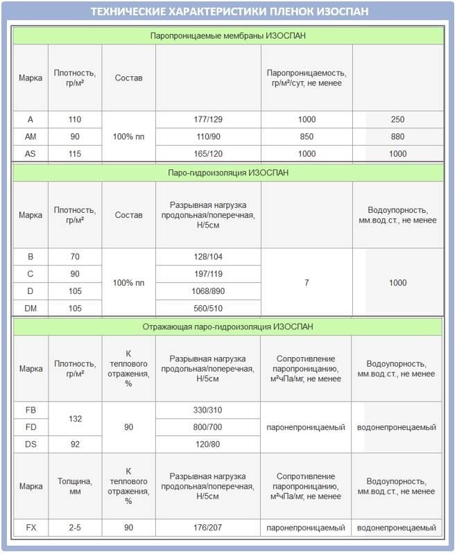 Изоспан: виды, характеристики и инструкции по применению