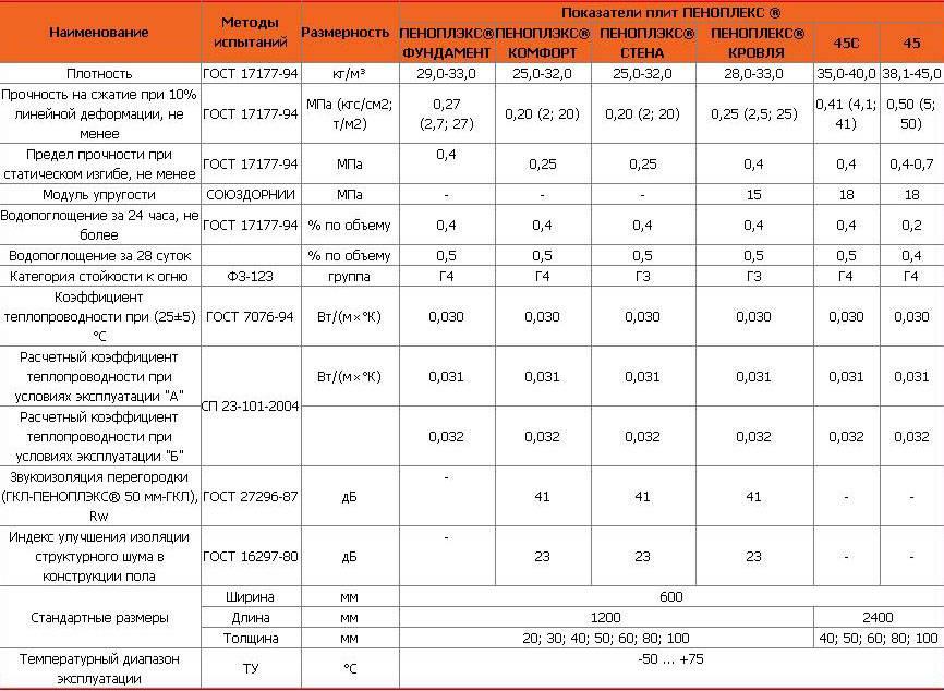 Утеплитель пеноплекс: достоинства, недостатки, характеристики