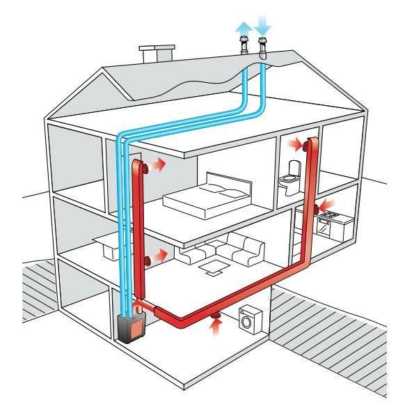 Система воздушного отопления для частного дома своими руками: какие лучше, схемы, как сделать, рекомендации по монтажу