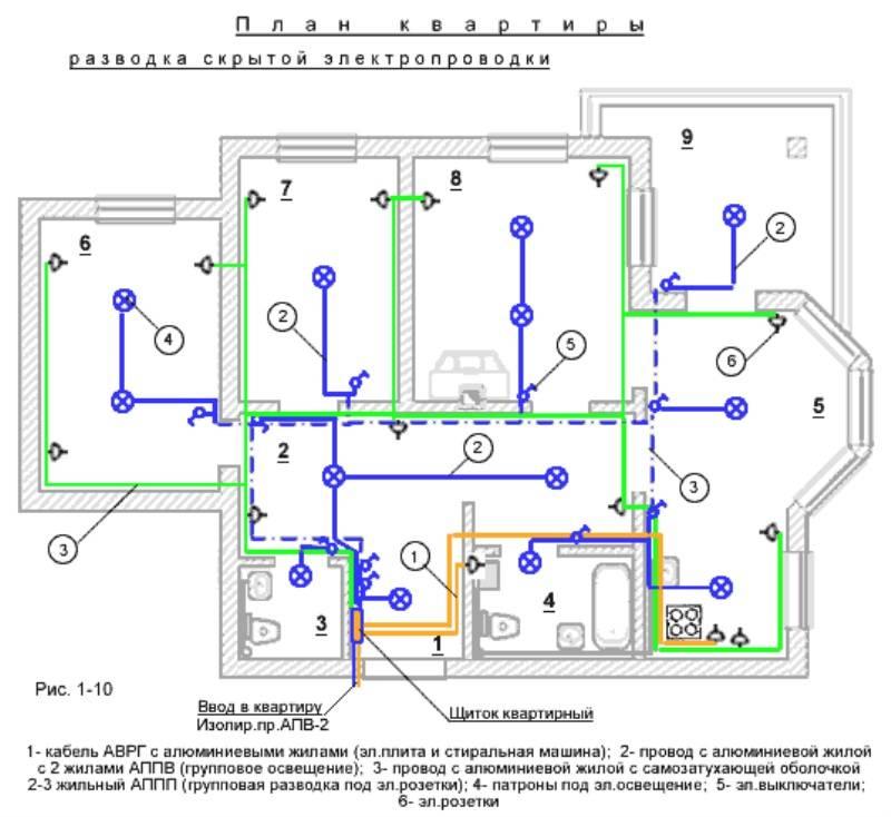 Схемы электропроводки в частном доме: правила и ошибки проектирования + нюансы разводки электрики