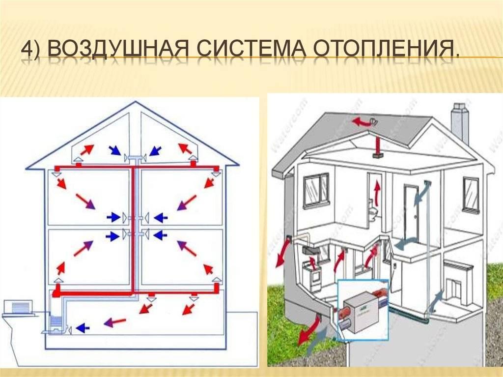 Воздушный солнечный коллектор для отопления дома