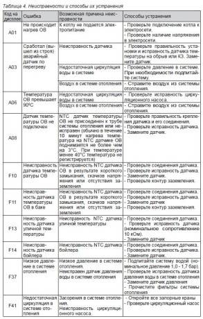 Коды ошибок газового котла viessmann: методы поиска поломки и восстановления работоспособности - shcherbak