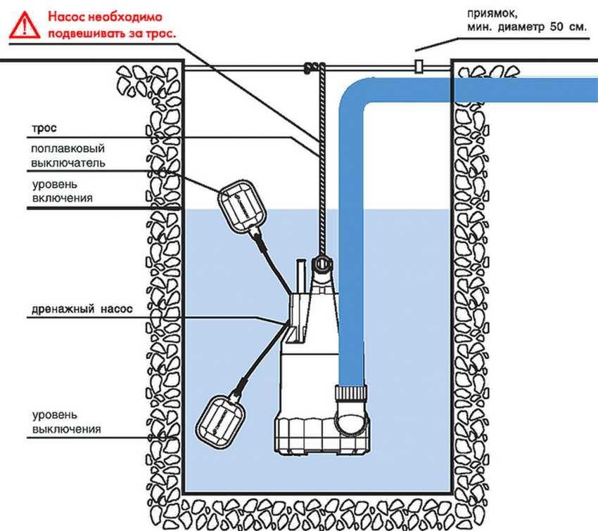 Как почистить насос стиральной машины? насос для чистки колодцев: критерии выбора и правила эксплуатации