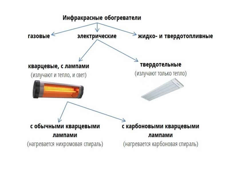 Инфракрасные обогреватели — как выбрать надёжное устройство