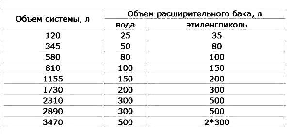 Как рассчитать расширительный бак для отопления закрытого типа