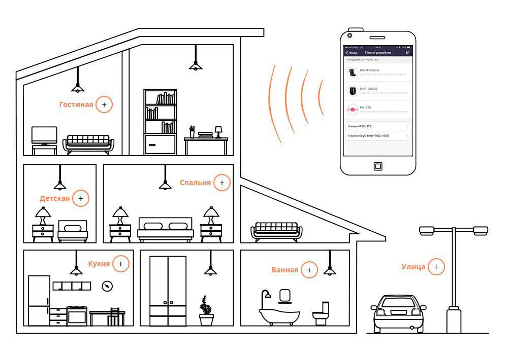 Контроллеры для умного дома: краткий обзор