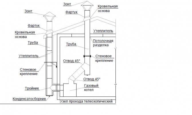 Какие нормы и правила при установке настенного газового котла