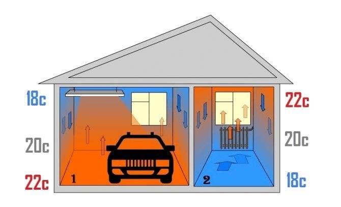 Какой выбрать инфракрасный обогреватель для гаража