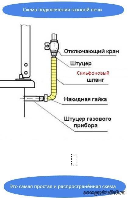 Подключение газовой плиты в квартире и частном доме
