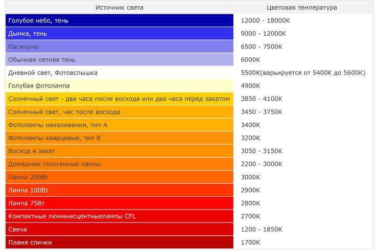 Что такое цветовая температура света и нюансы выбора температуры ламп под свои потребности
