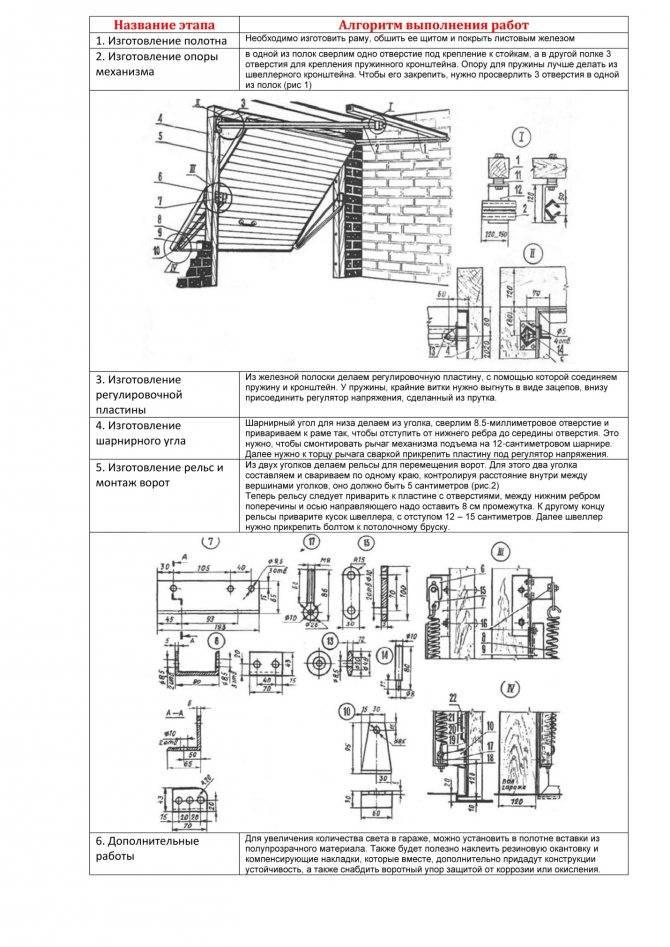 Подъемные ворота своими руками - пошаговый мастер-класс для создания своими руками, особенности конструкции, подготовка материалов и инструментов