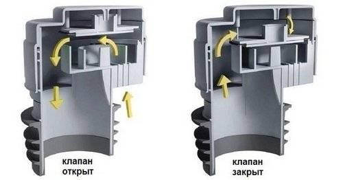 Вакуумный клапан для канализации— простое решение неприятной проблемы