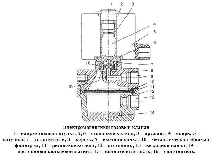 Клапан электромагнитный (соленоидный) для воды: что это и в чем принцип работы такого устройства / вентили и задвижки / дополниельные элементы / публикации / санитарно-технические работы