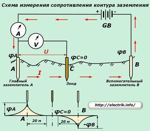 Сопротивление заземления: методы измерения и периодичность