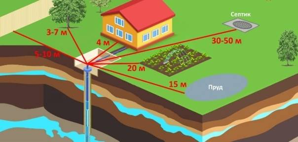 Как найти воду для скважины на участке - народные и научные методы