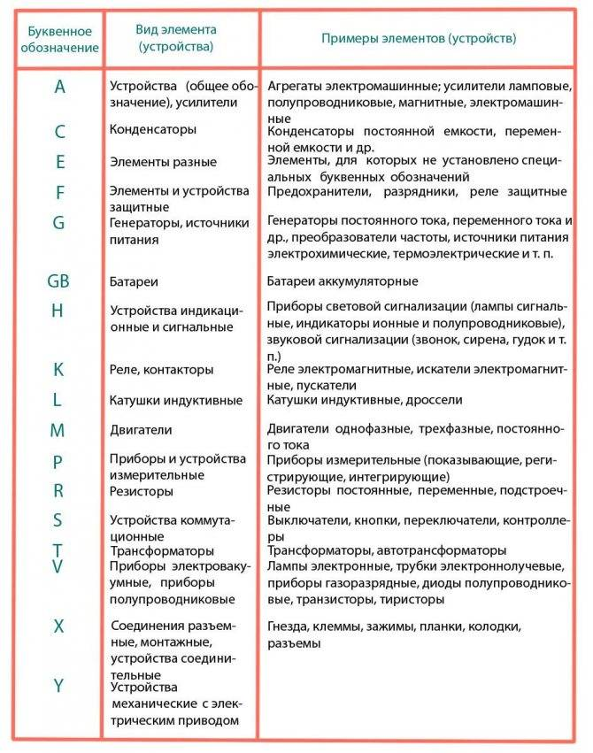 Графические и буквенные обозначения электрических схем - tokzamer.ru