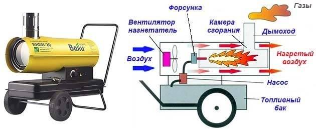 Как выбрать электрическую тепловую пушку 220 в - для гаража и дачи, энергосберегающие варианты