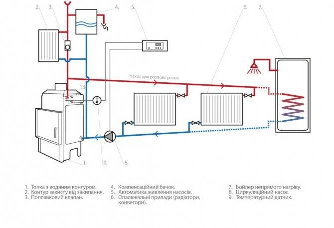 Плюсы и минусы: печное отопление в частном доме