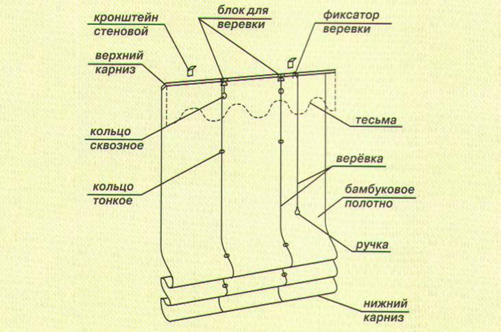 Diy: рулонная штора на дачное окно