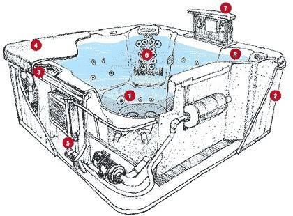 Как устроена ванна джакузи и какие виды массажа она обеспечивает?