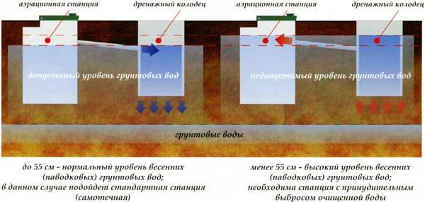 Септик при высоком уровне грунтовых вод: инструкция по выбору и самостоятельной установке