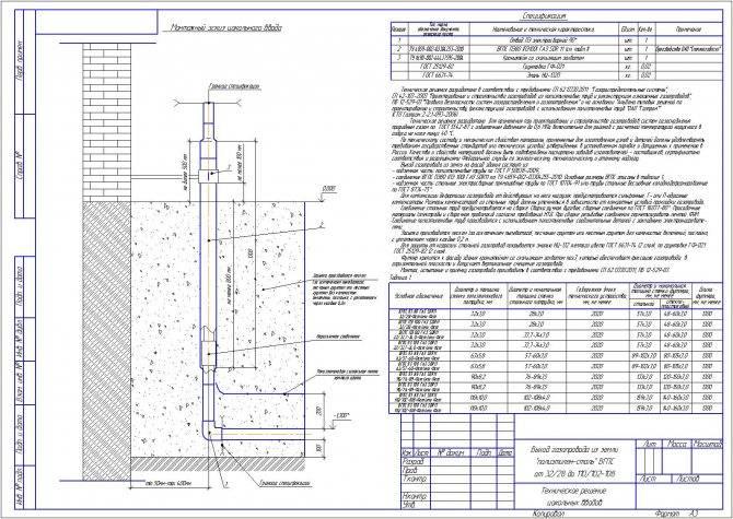Прокладка газопровода: глубина и другие требования, через стену и под дорогой