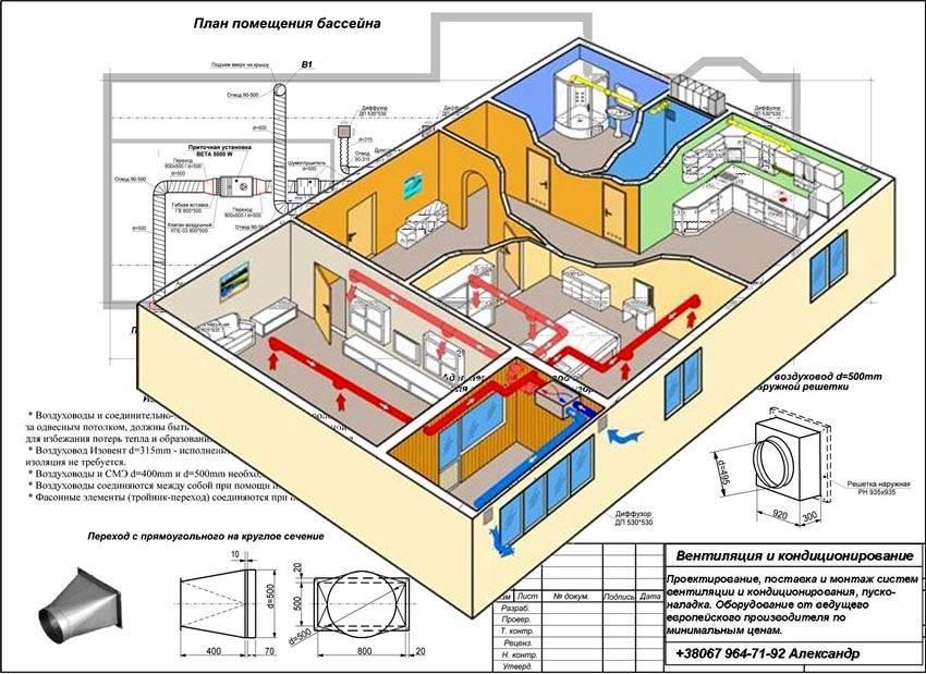 Проектирование вентиляции в квартире, доме, офисе