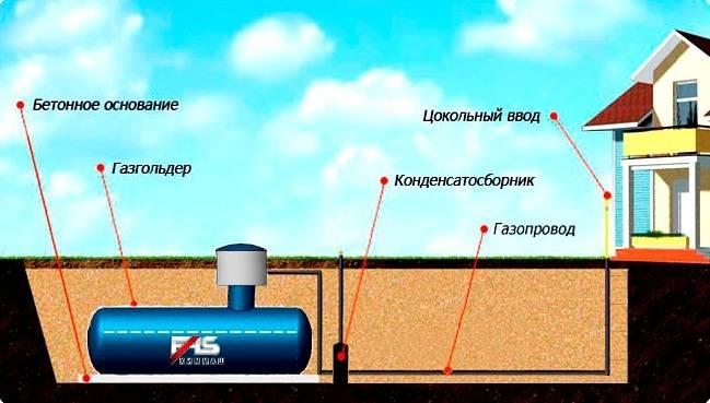 Порядок заправки газгольдеров. как можно сэкономить на заправке