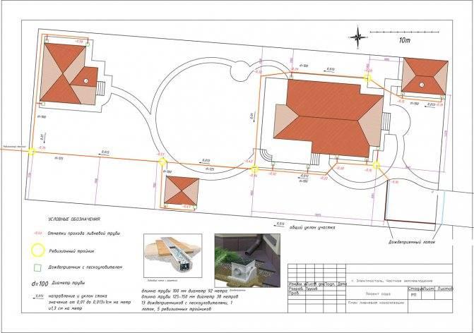 Проектирование ливневой канализации и правила ее расчета
