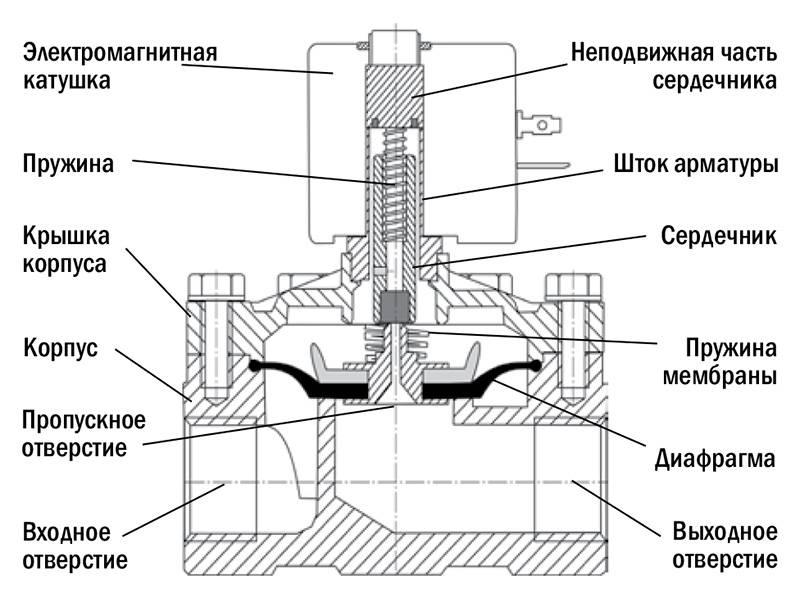 Как работает электромагнитный клапан для воды - морской флот