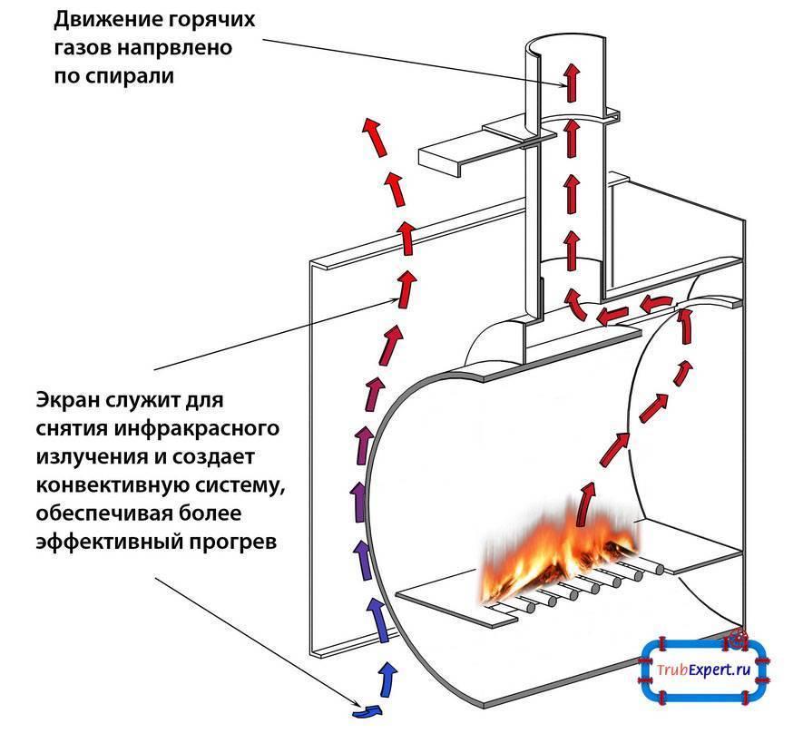Котлы длительного горения на дровах своими руками: чертежи, схемы