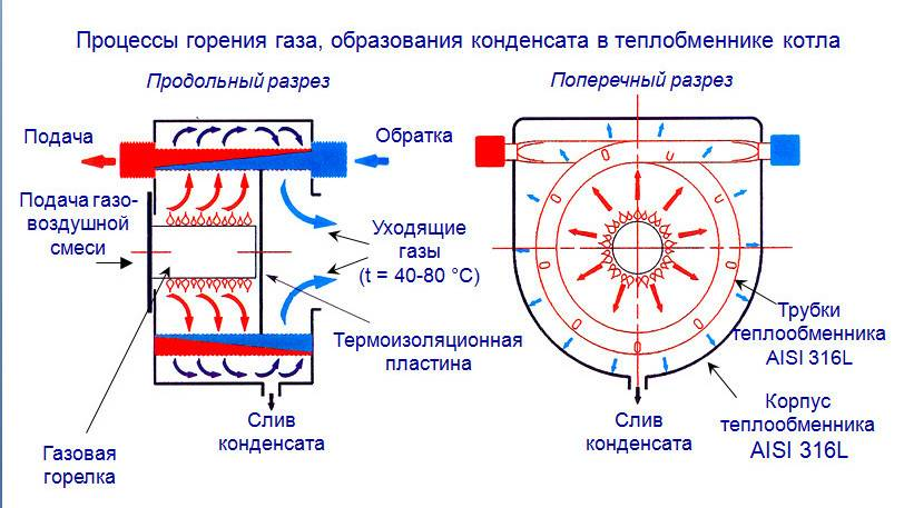 Принцип работы конденсационного котла + 5 надежных моделей