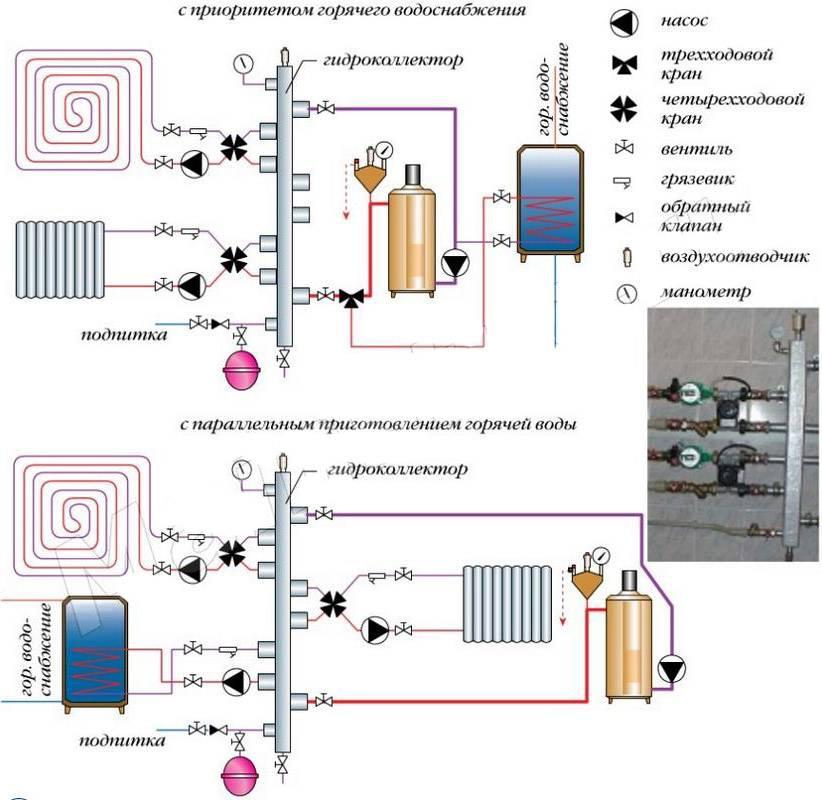 Схемы обвязки котла отопления при различных видах циркуляции и контурах