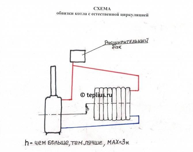 Как устроена система отопления с естественной циркуляцией – какие бывают схемы подключения