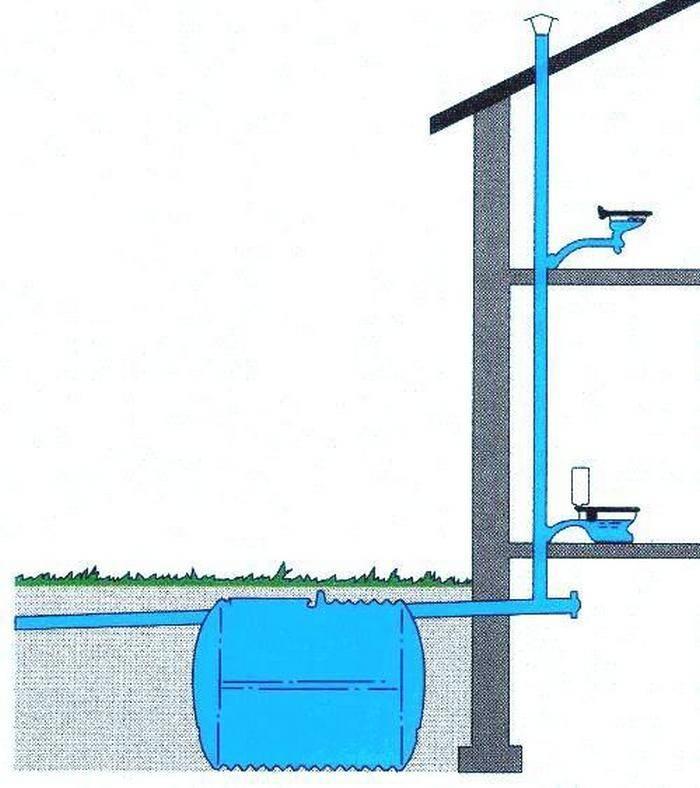 Вентиляция канализации в частном доме - нужна ли согласно нормам снип, способы ее обеспечения и схемы обустройства