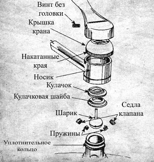 Разновидности и устройство водопроводных кранов