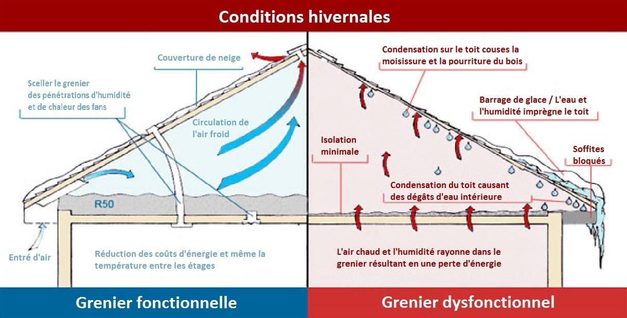 Устройство вентиляции чердака в частном доме. для чего нужна вентиляция на чердаке и как ее сделать?