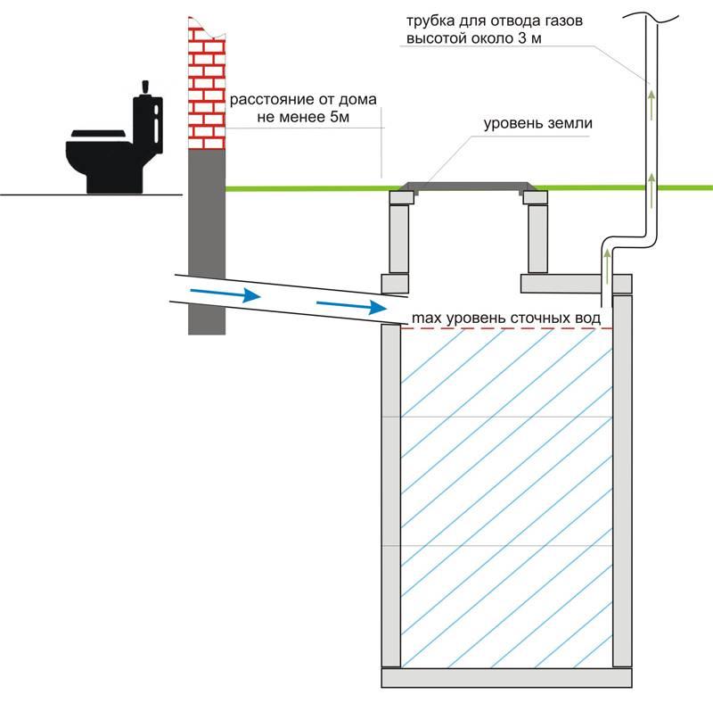Монолитный бетонный септик для дачи своими руками: устройство и схемы