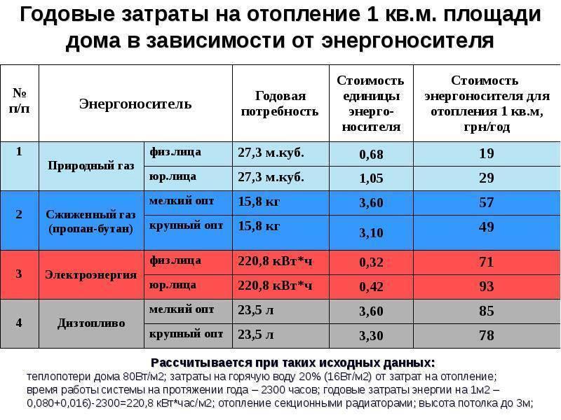Расход газа на отопление дома 300м2