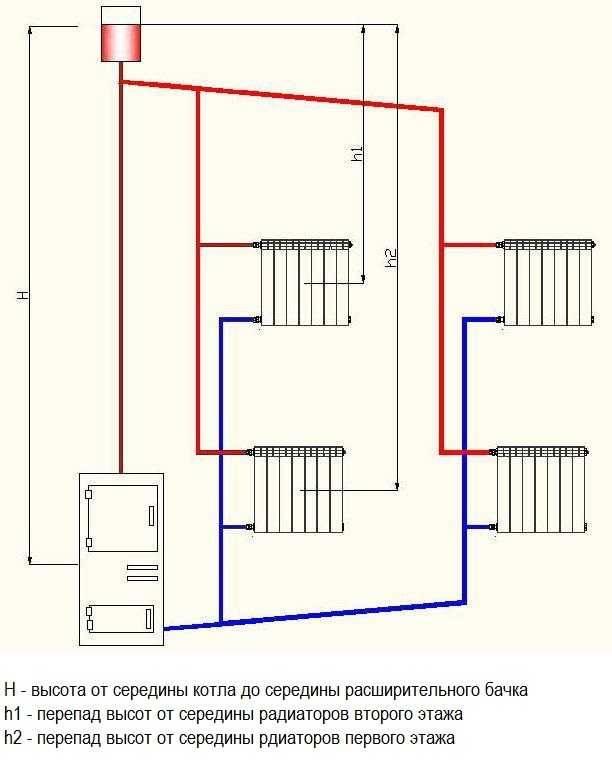 Схемы подключения отопления частного дома своими силами