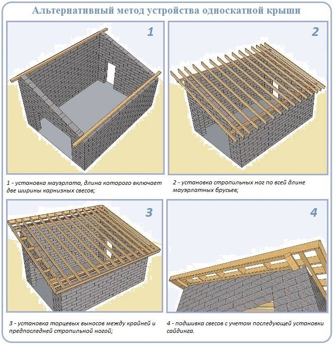 Односкатная крыша своими руками чертежи и фото пошаговая инструкция