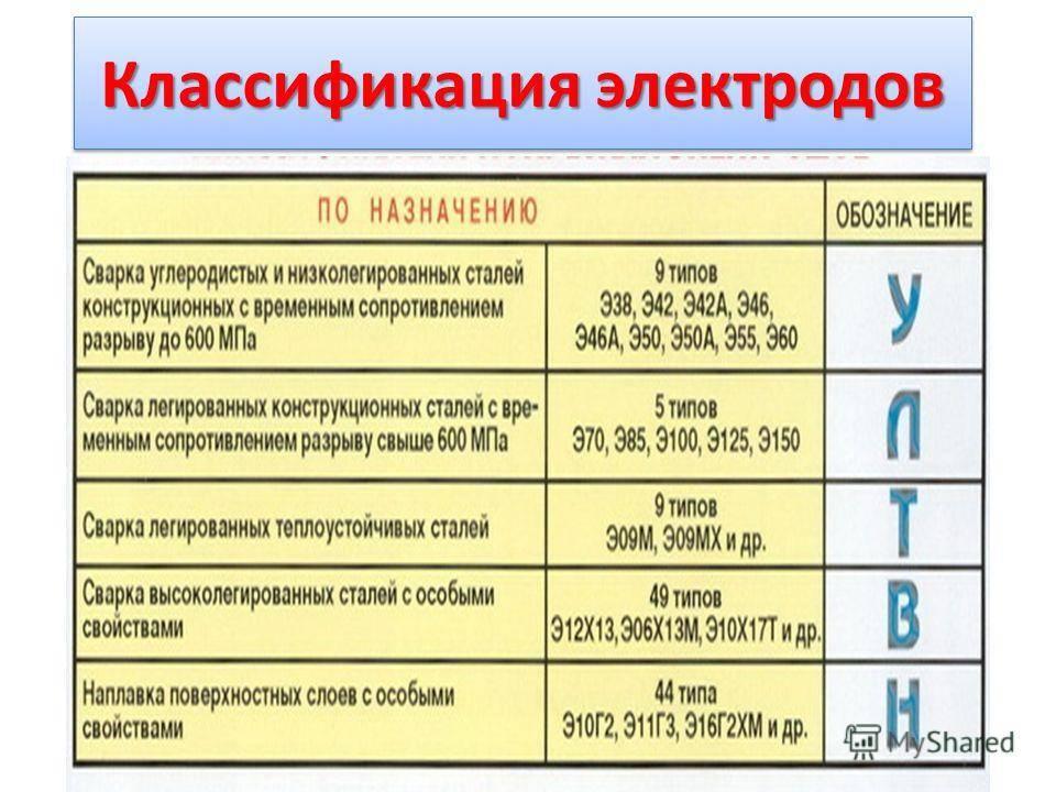 Маркировка сварочных электродов и их расшифровка